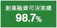 創業融資可決実績98.7%